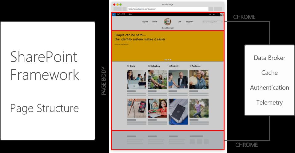 SharePoint Framework Chrome
