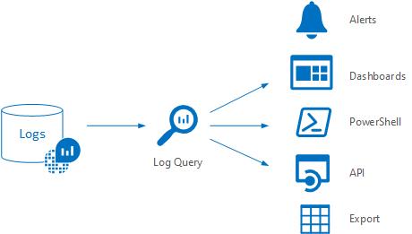 Building custom Data Collectors for Azure Log Analytics in C#