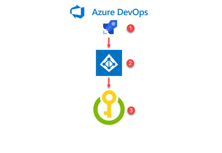Using Azure Key Vault Secrets from your Azure DevOps pipelines
