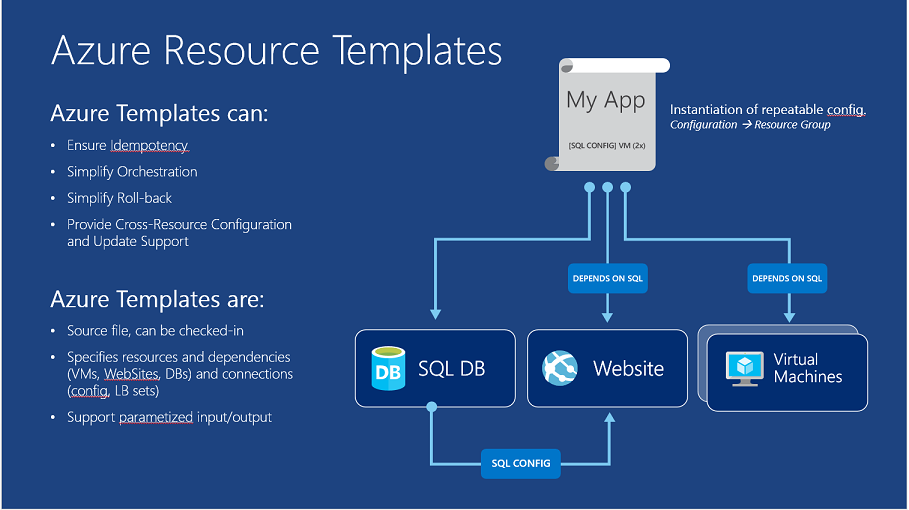Azure Resource Group with deployed resources