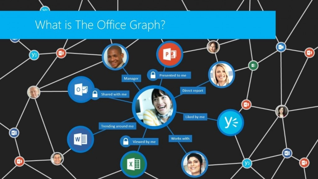 Social tool enhancements in the enterprise with Office 365, but not for SharePoint on-premises