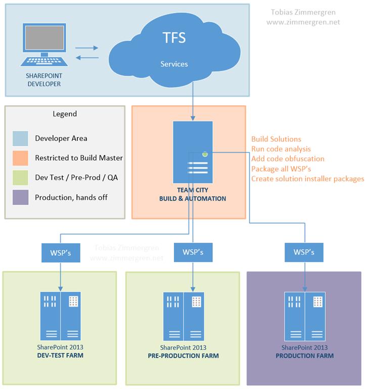 Automating SharePoint Development - Iterative Development Process