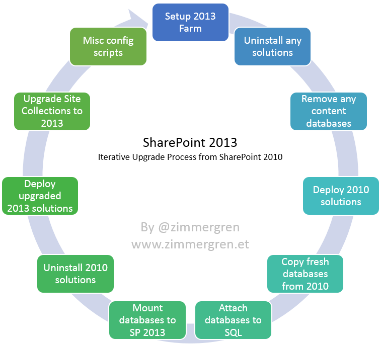 Preparing for upgrade to SharePoint 2013 - Iterative Upgrade Process