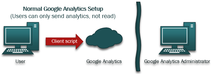 Integrating the Google Analytics API in SharePoint in order to enable users to review analytics data directly