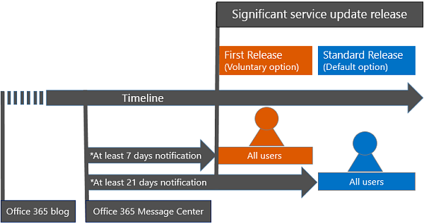 """First Release"" for Office 365"