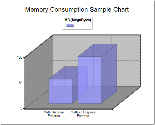 Zimmergren Sample Memory Consumption Chart